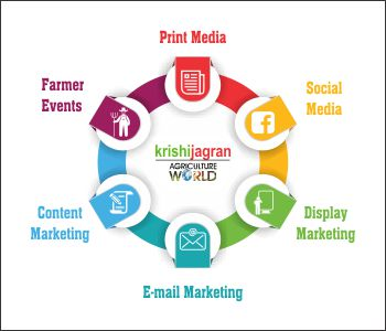 Krishi Jagran Marketing