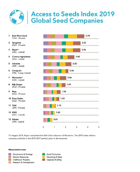 seed index