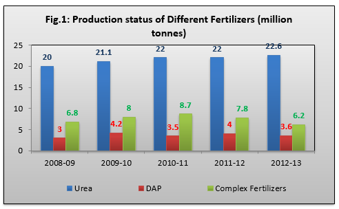 Indian Fertilizer Sector at A Glance
