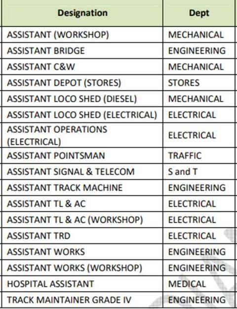RRB Vacancy Details
