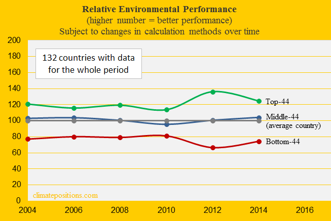 Environmental-Performance-top-middle-and-bottom