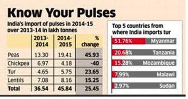 India Import Pulses
