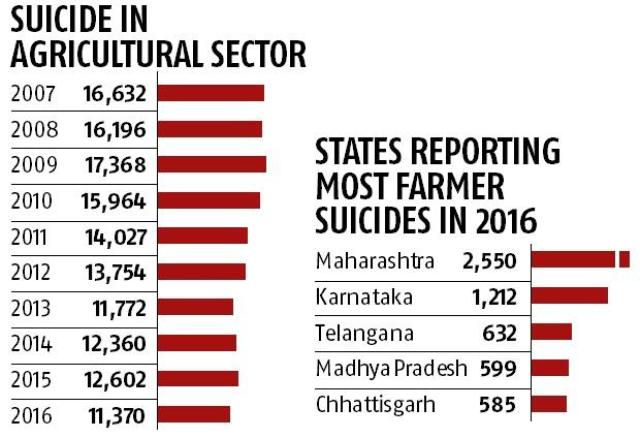 farmer suicide data