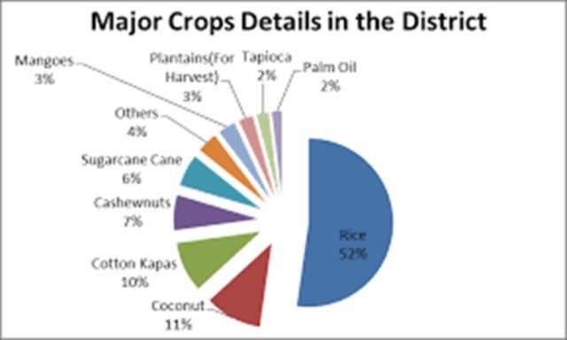 Major Crops Details Distt.