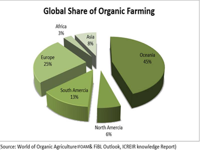 Global share of organic farming